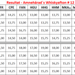 Whisky-scoreboard – Amnehärad's Whisky Club –  event 11